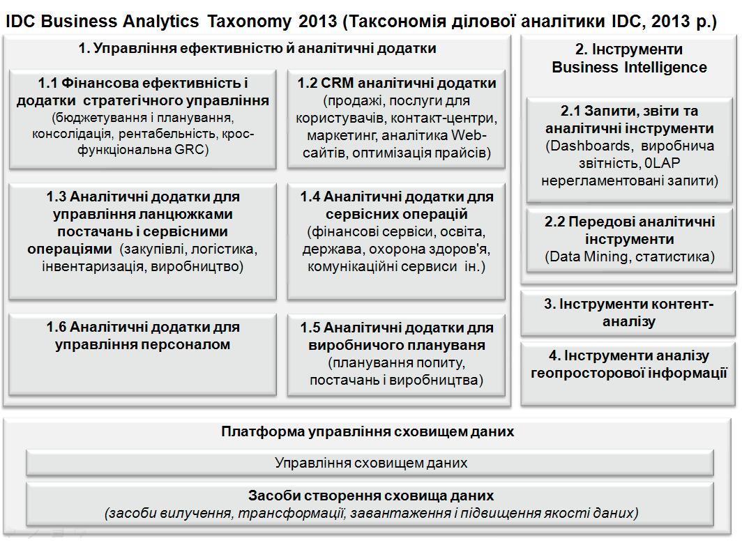 IDC Business Intelligence Taxonomy 2013