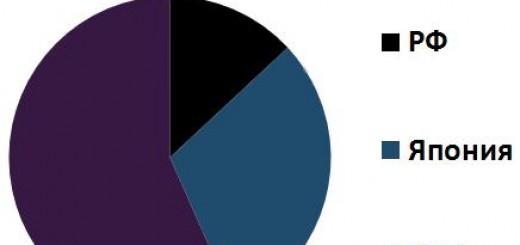 Соотношение валового внутреннего продукта КНР, Японии, Российско Федерации