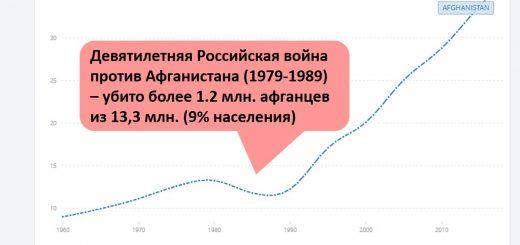 """Людские потери Афганистана в советской """"афганской войне"""" в 1979-1989 на фоне населения Афганистана в 1960-2016 годах"""